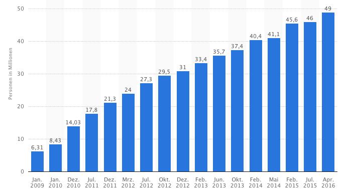 Smartphone Nutzung in Deutschland bis 2016 Statista