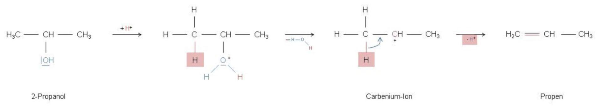 Dehydrierung