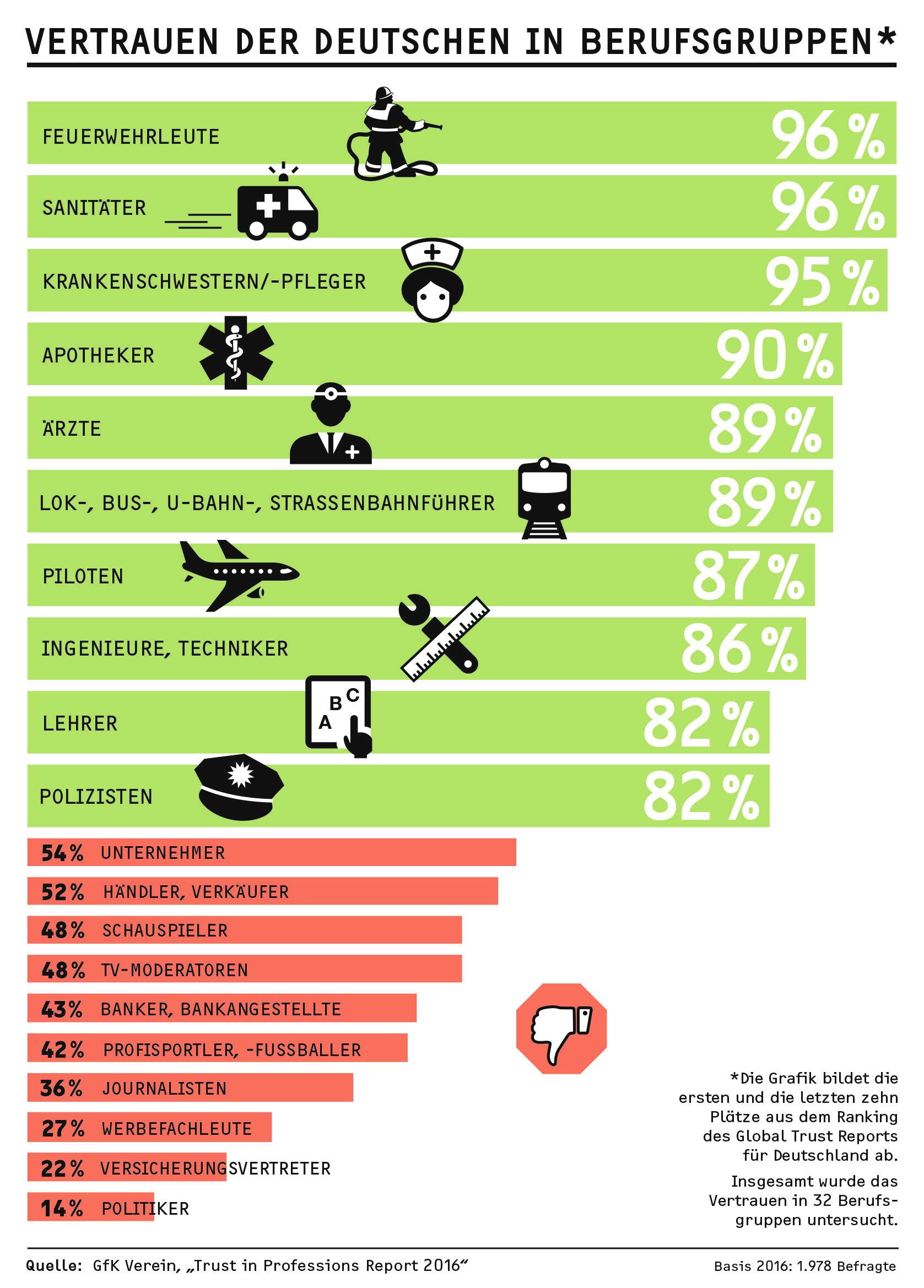 Infografik Trust in Professions Report.