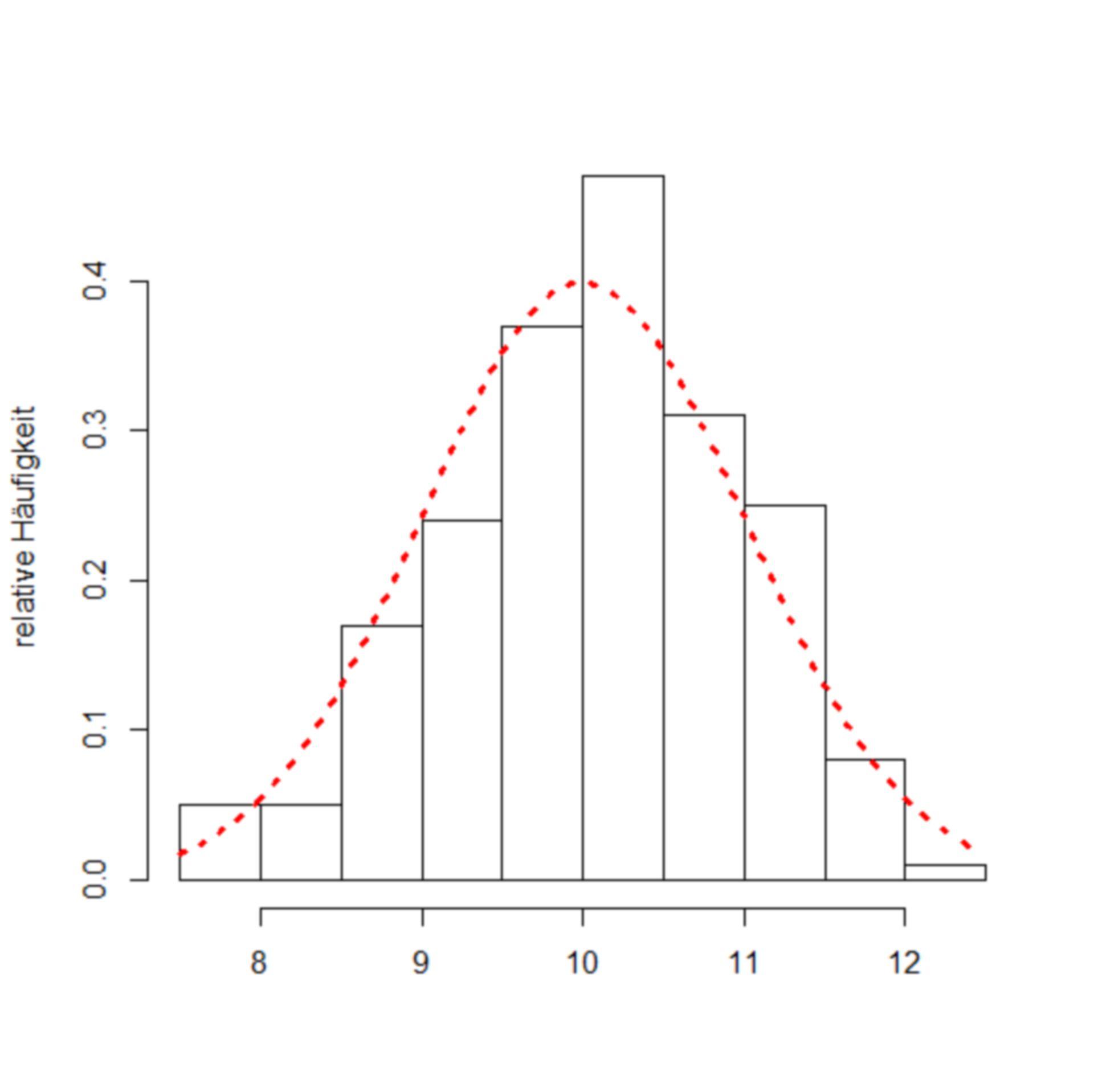 Beispielgrafik: Normalverteilung
