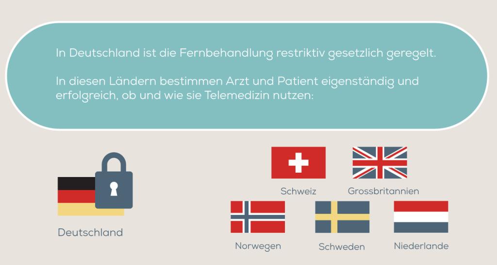 Telemedizin in der EU