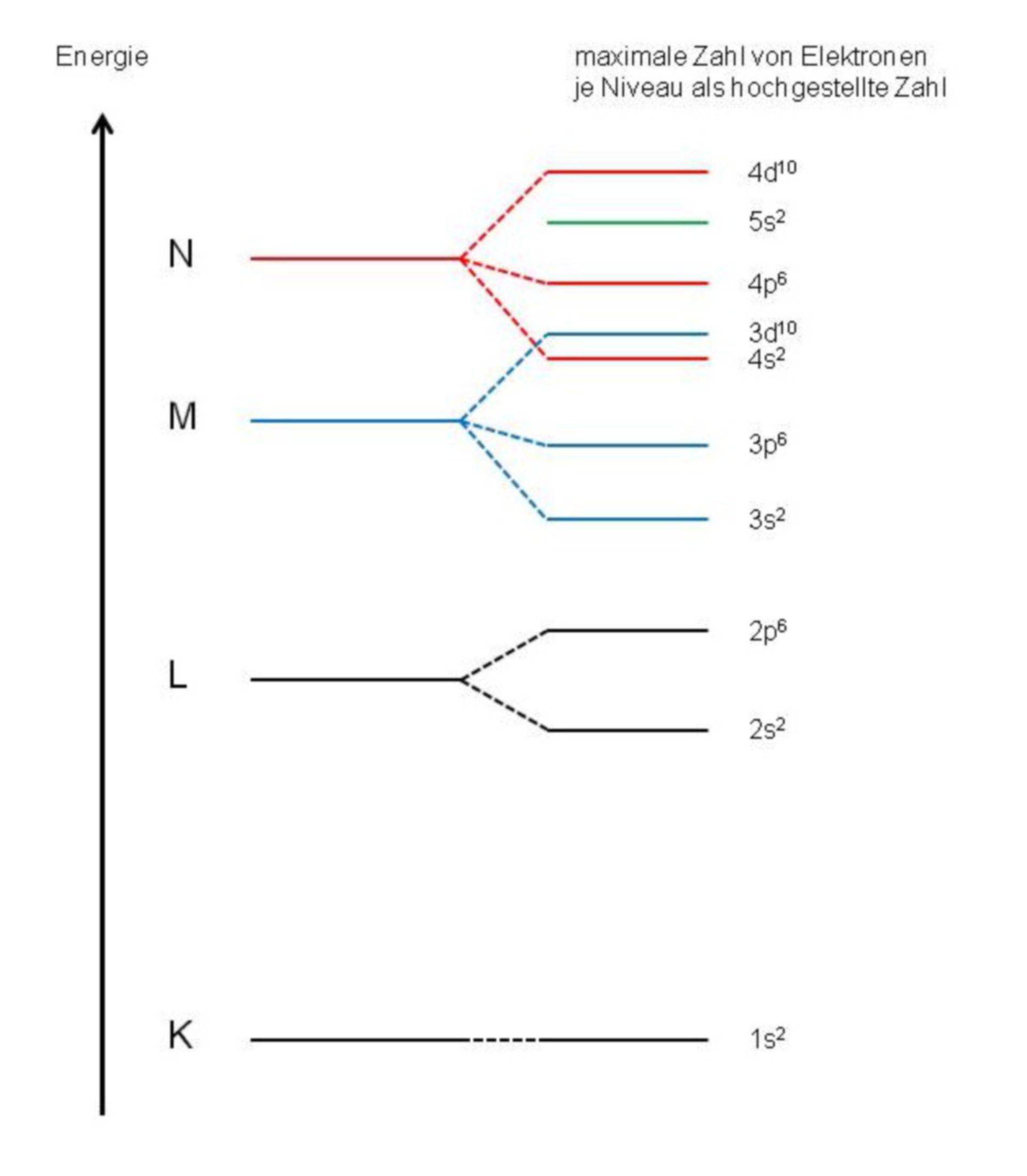 Schema dei livelli energetici di elettroni in un atomo