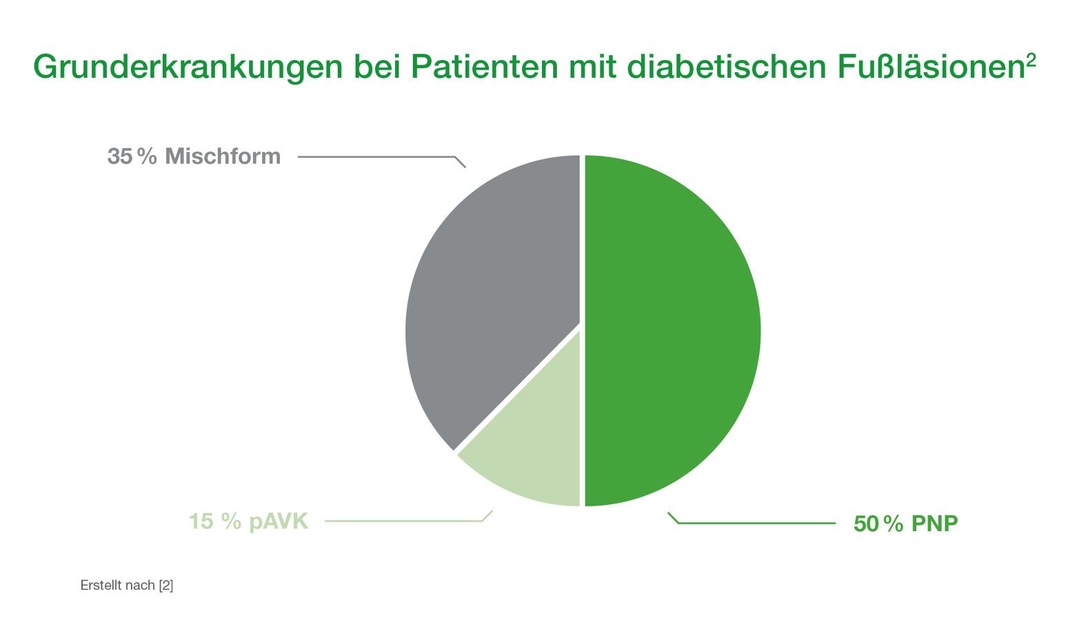 grunderkrankungenbeipatientenmitdiabetis