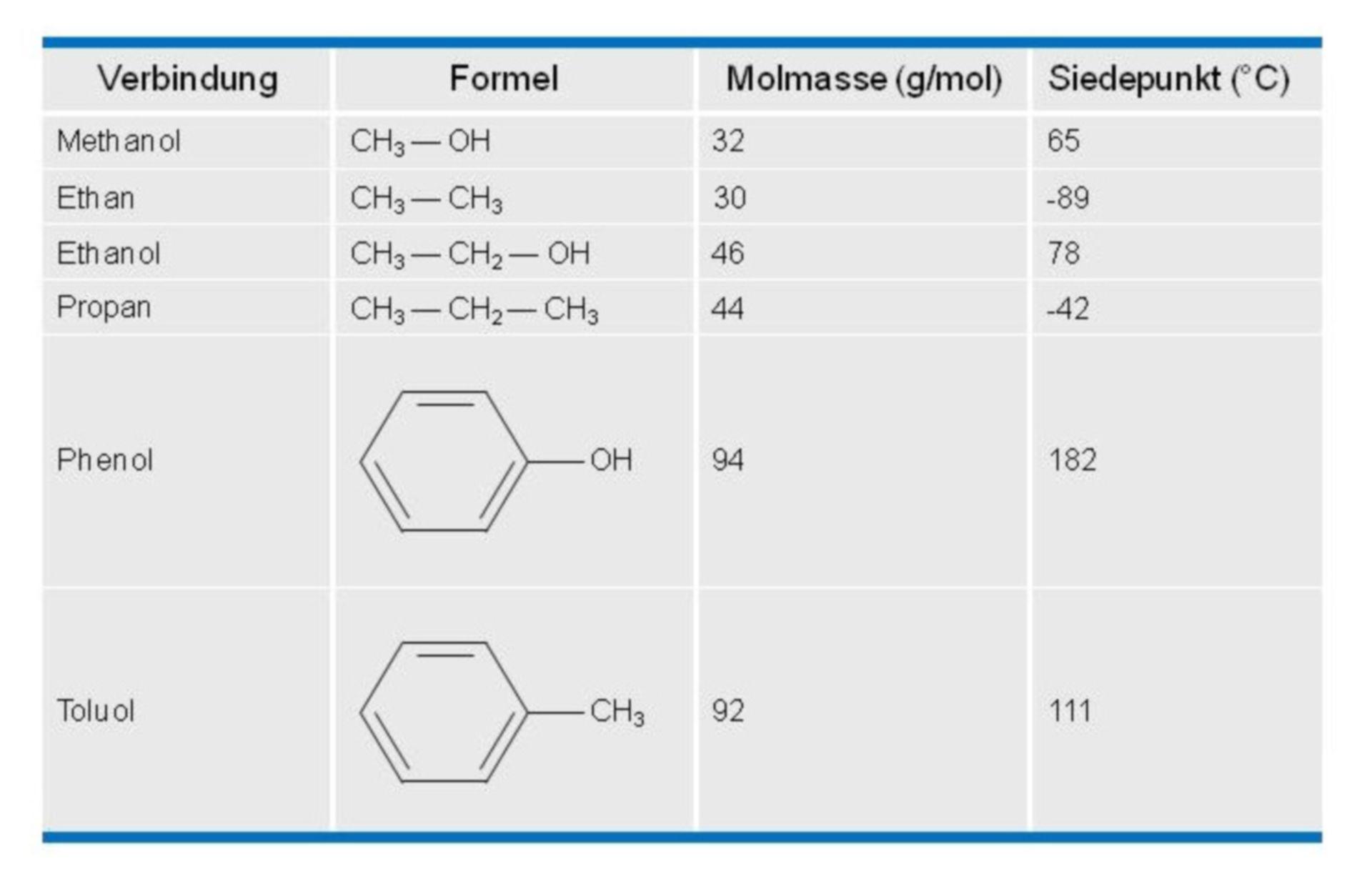 Comparison of compounds