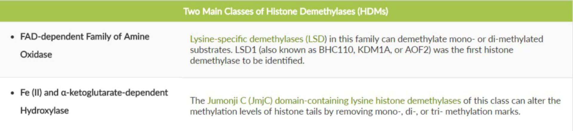 histone demethylase inhibitor