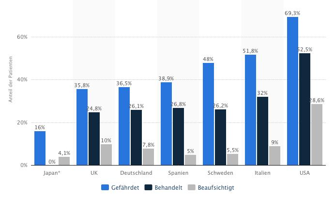 Bevölkerungsanteil mit Bluthochdruck in ausgewählten Ländern
