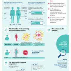 hpv doccheck vírus