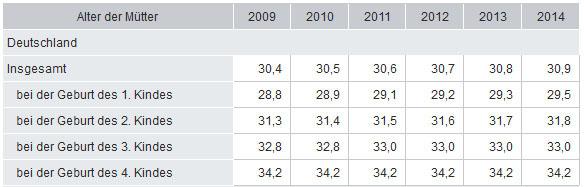 Durchschnittliches Alter der Mütter bei der Geburt ihrer lebend geborenen Kinder. Quelle: DESTATIS