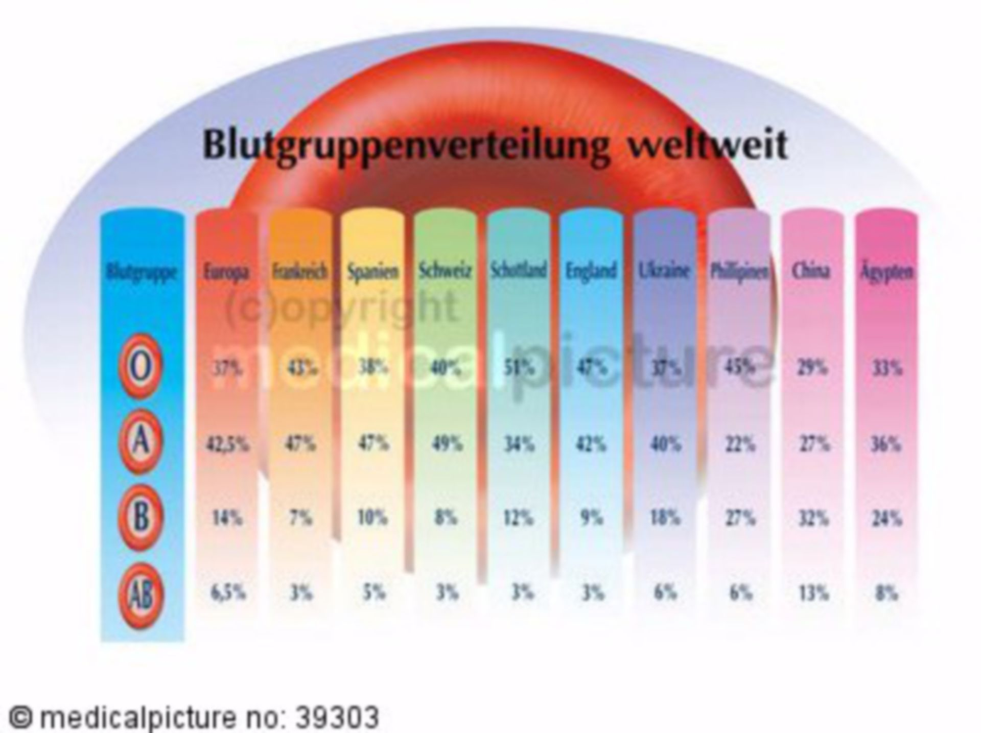 Blutgruppentypen, Verteilung weltweit