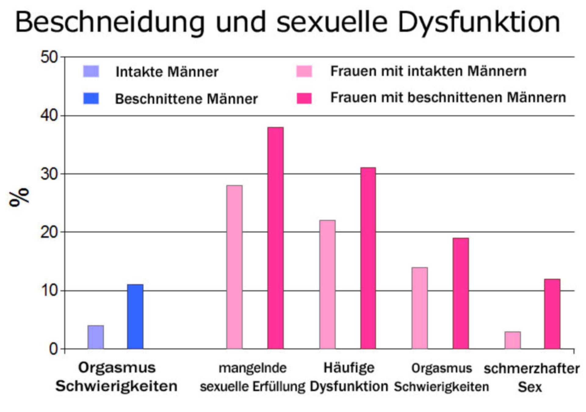 Circuncisión y disfunción sexual