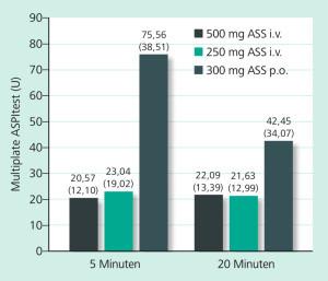 ACUTE Studie:ASS oral oder iv