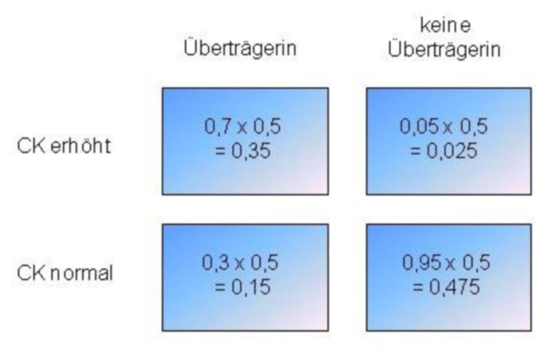Cálculo de riesgos - ejemplo 1
