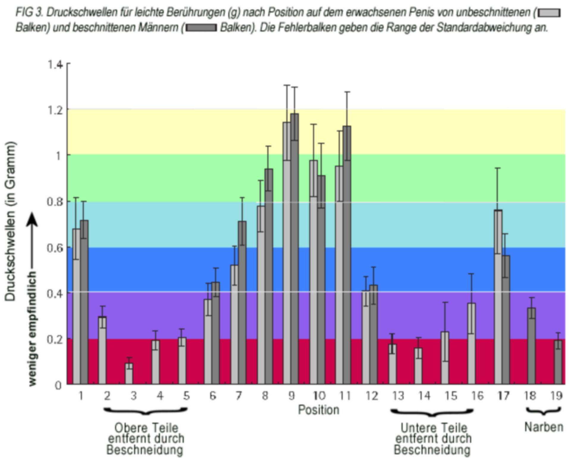 Niveles críticos de presión para tactos suaves en el pene humano