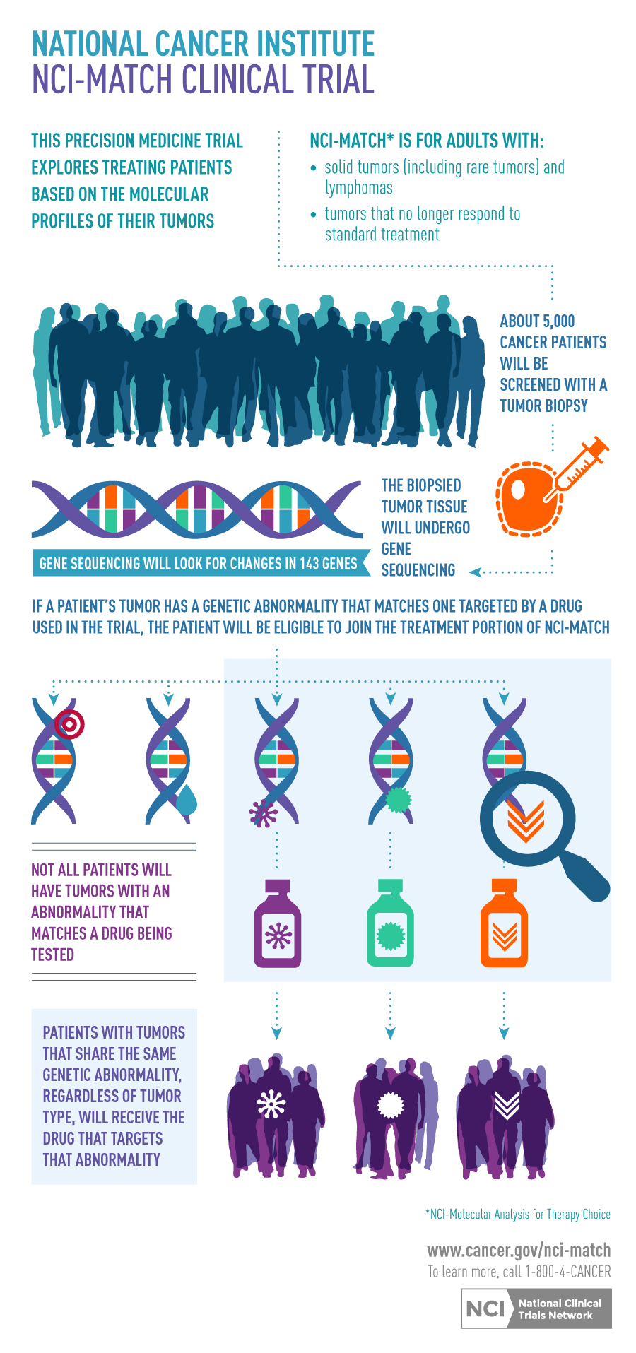 MATCH_Clinical_Trial_infographic