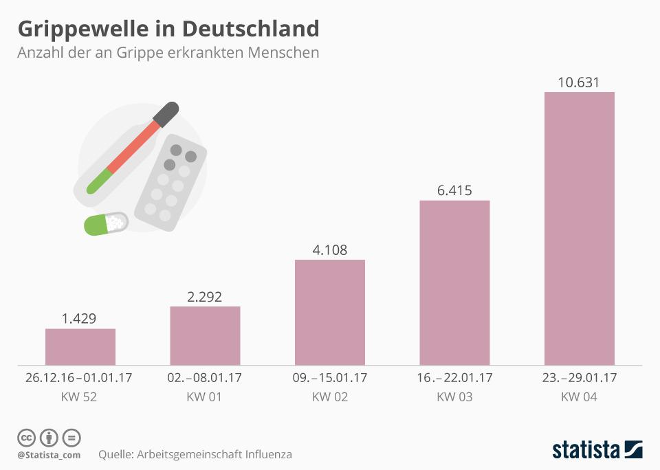 infografik_7909_anzahl_der_an_grippe_erkrankten_2017_n