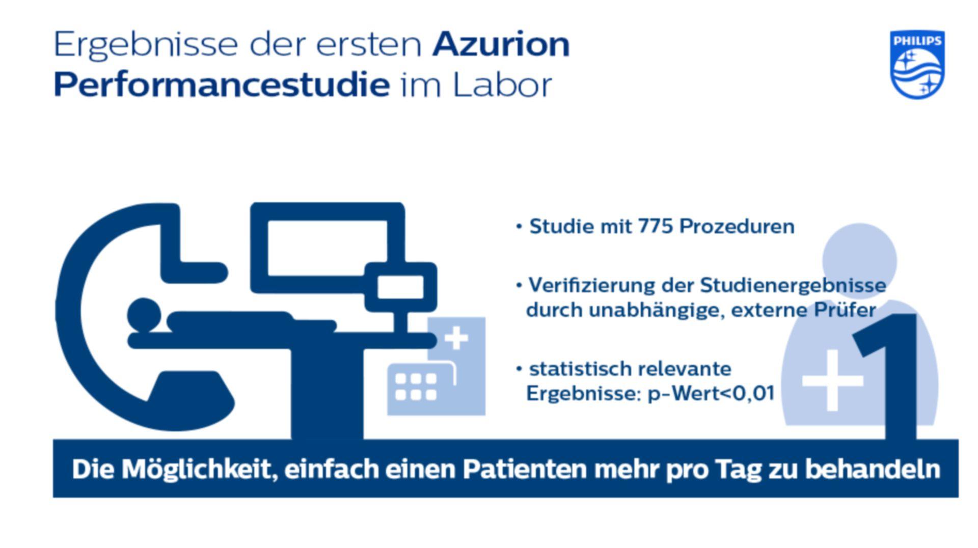 Ergebnisse der ersten Azurion Performancestudie im Labor