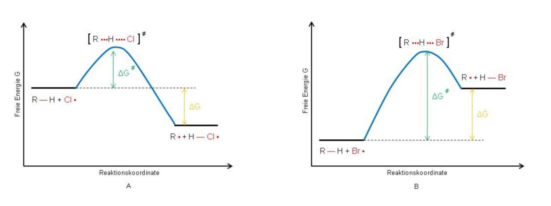 Energy diagram, Alkyl-radical