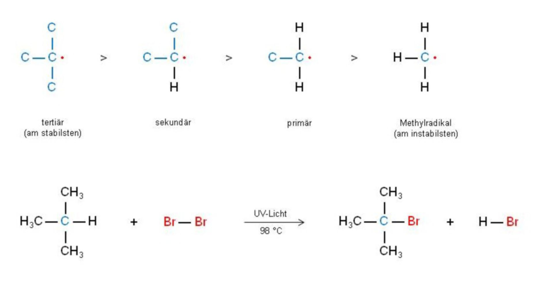 Formation likelyhood and stability of carbohydrate radicals