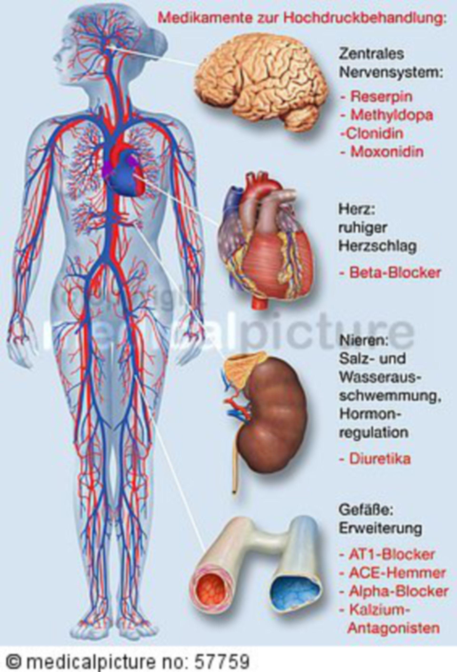 Medikamente zur Behandlung von Hypertonie