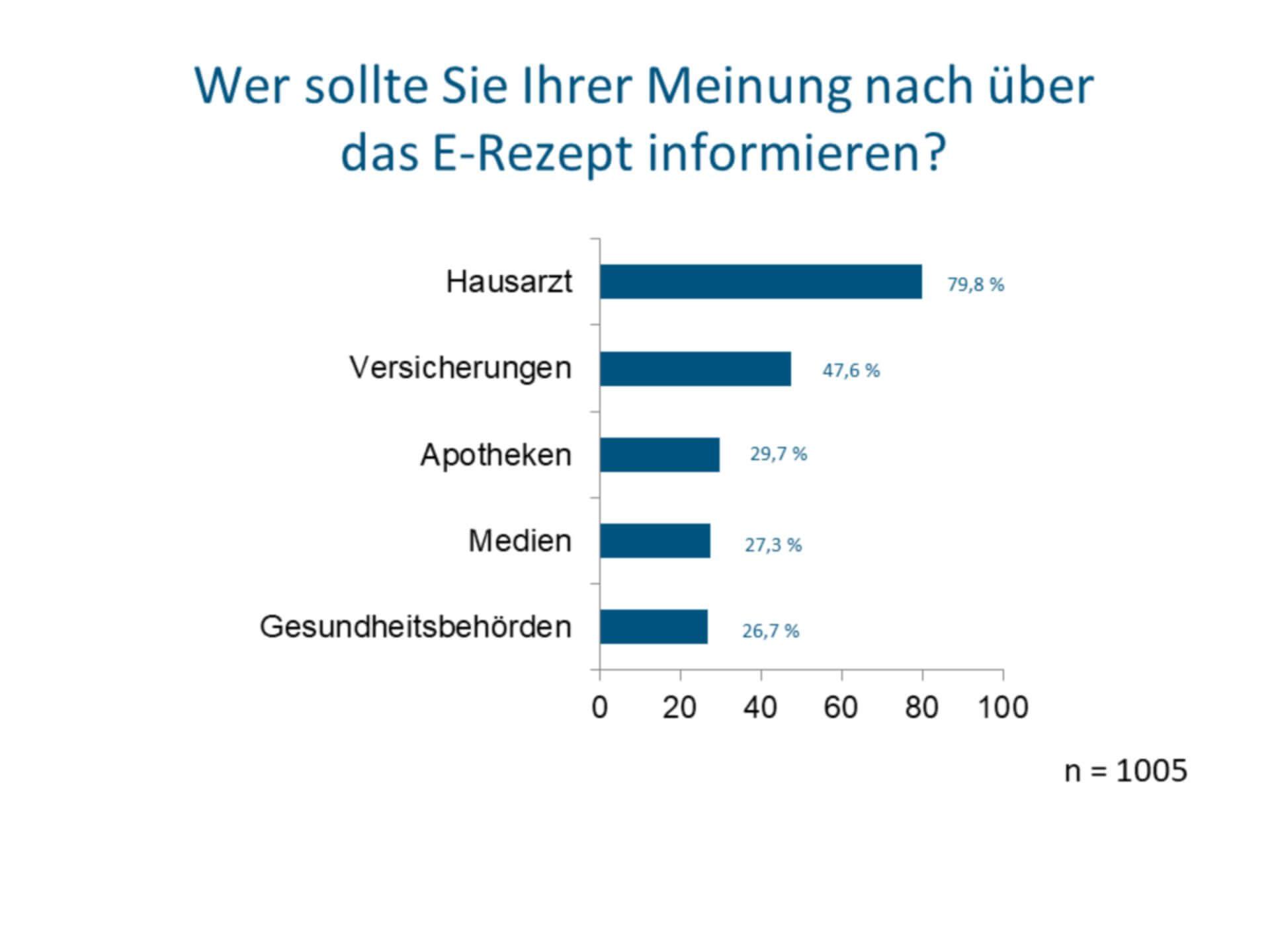 80 Prozent der Deutschen wollen vom Hausarzt über das E-Rezept informiert werden (c) Socialwave GmbH
