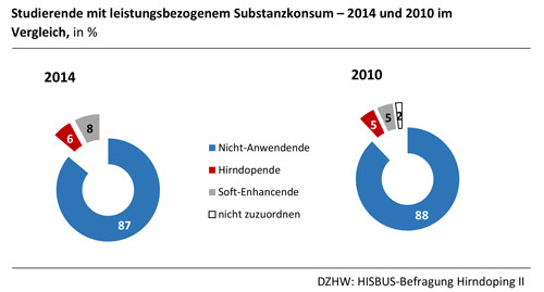 Studierende mit leistungsbezogenem Substanzkonsum - 2012 und 2010 im Vergleich, in Prozent. © DZHW: HISBUS-Befragung Hirndoping II