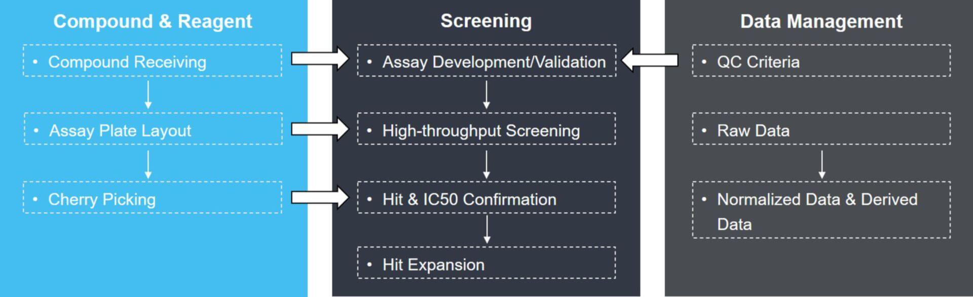 high throughput screening cro