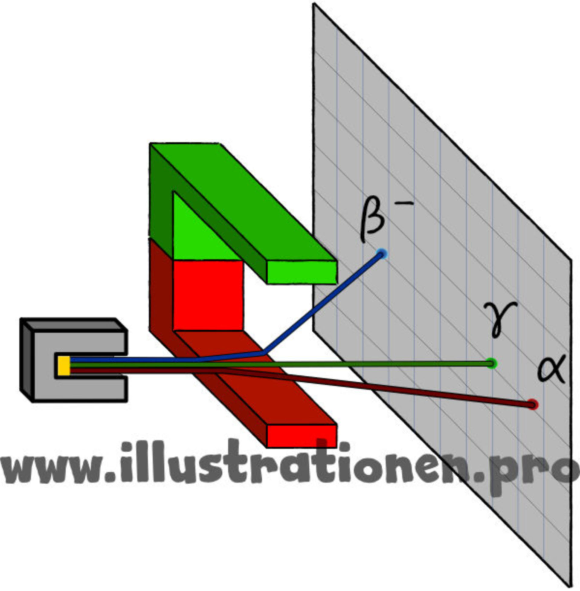 Ablenkung von Strahlen im Magnetfeld
