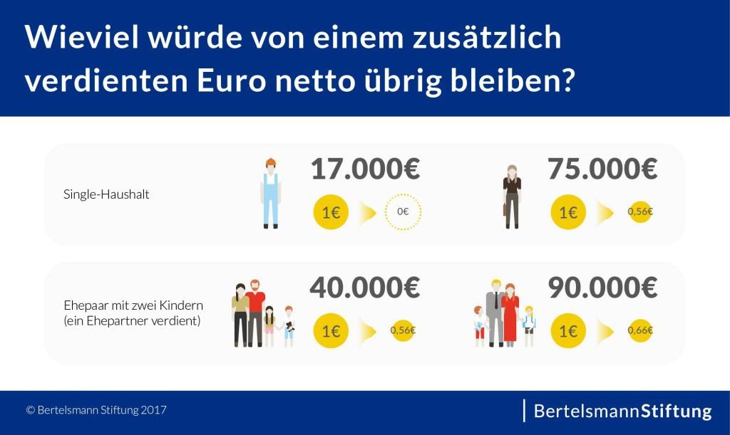 Grafik_Wieviel_bleibt_von_einem_zusaetzlich_verdienten_Euro_uebrig_20170817