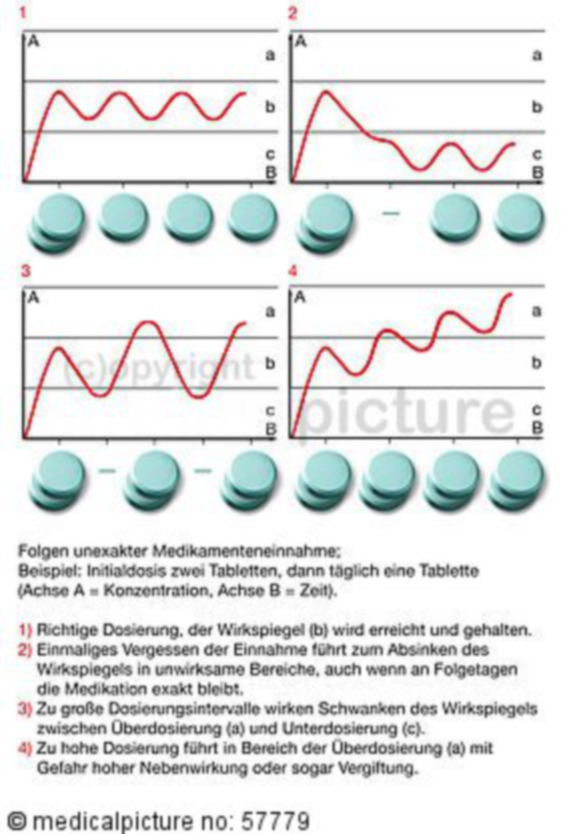 Diagramm - Folgen von unexakter Medikamenteneinahme