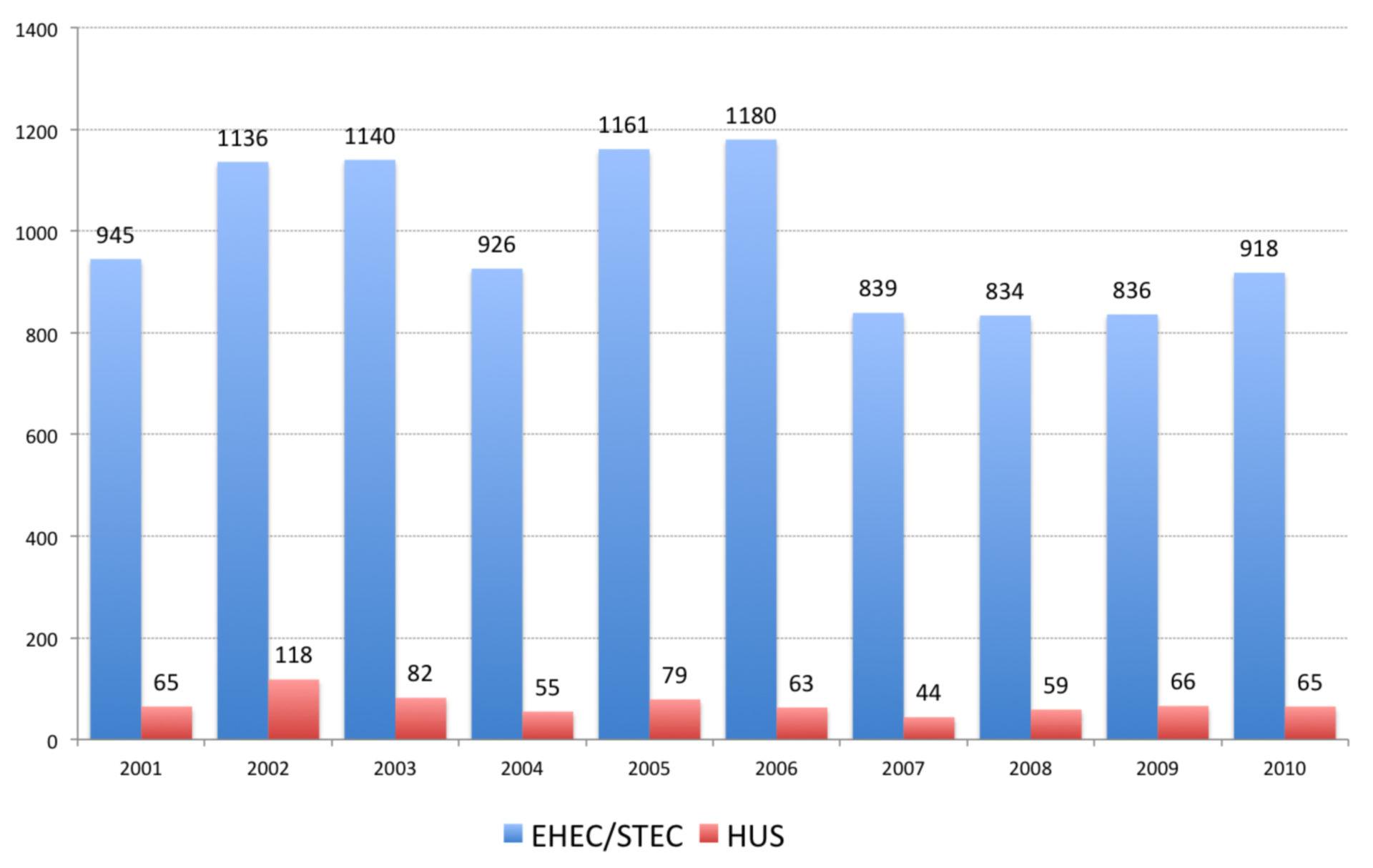 EHEC/STEC and HUS cases 2001-2010