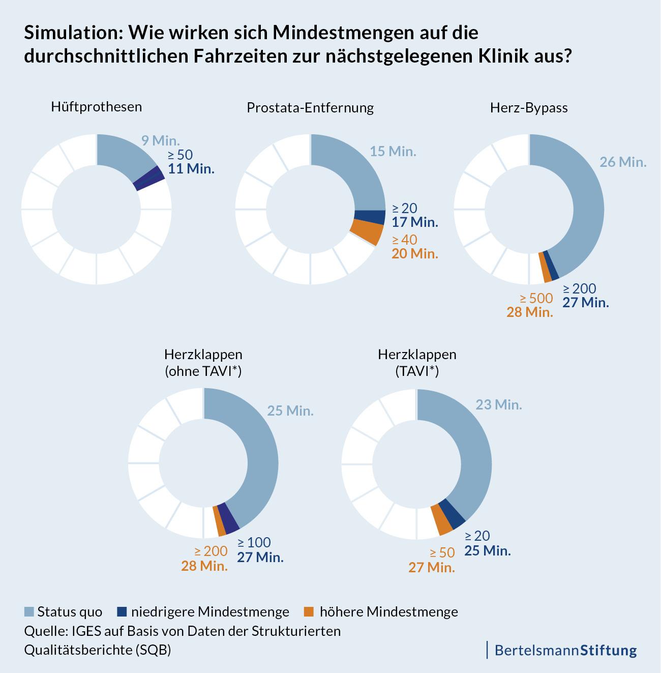 Grafik_Faktencheck-Krankenhausstruktur_Simulation-Fahrzeiten_20160908