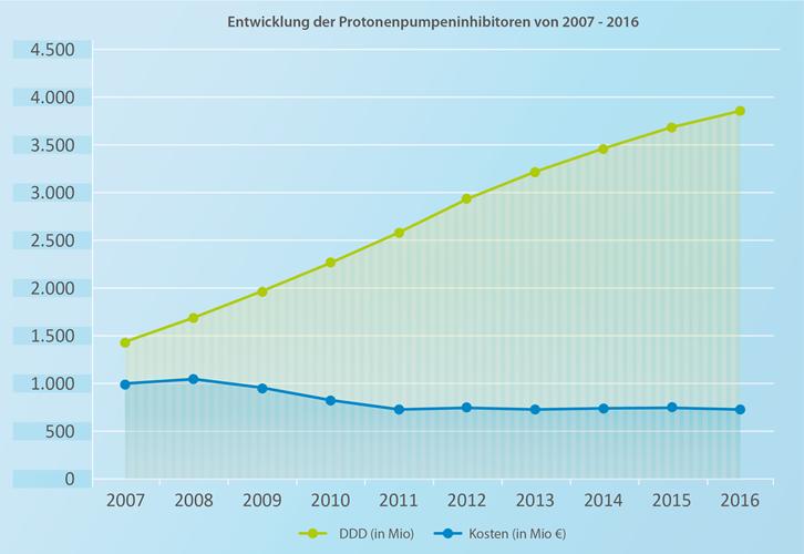 Grafik_des_Monats_07-2017_Protonenpumpeninhibitoren_01