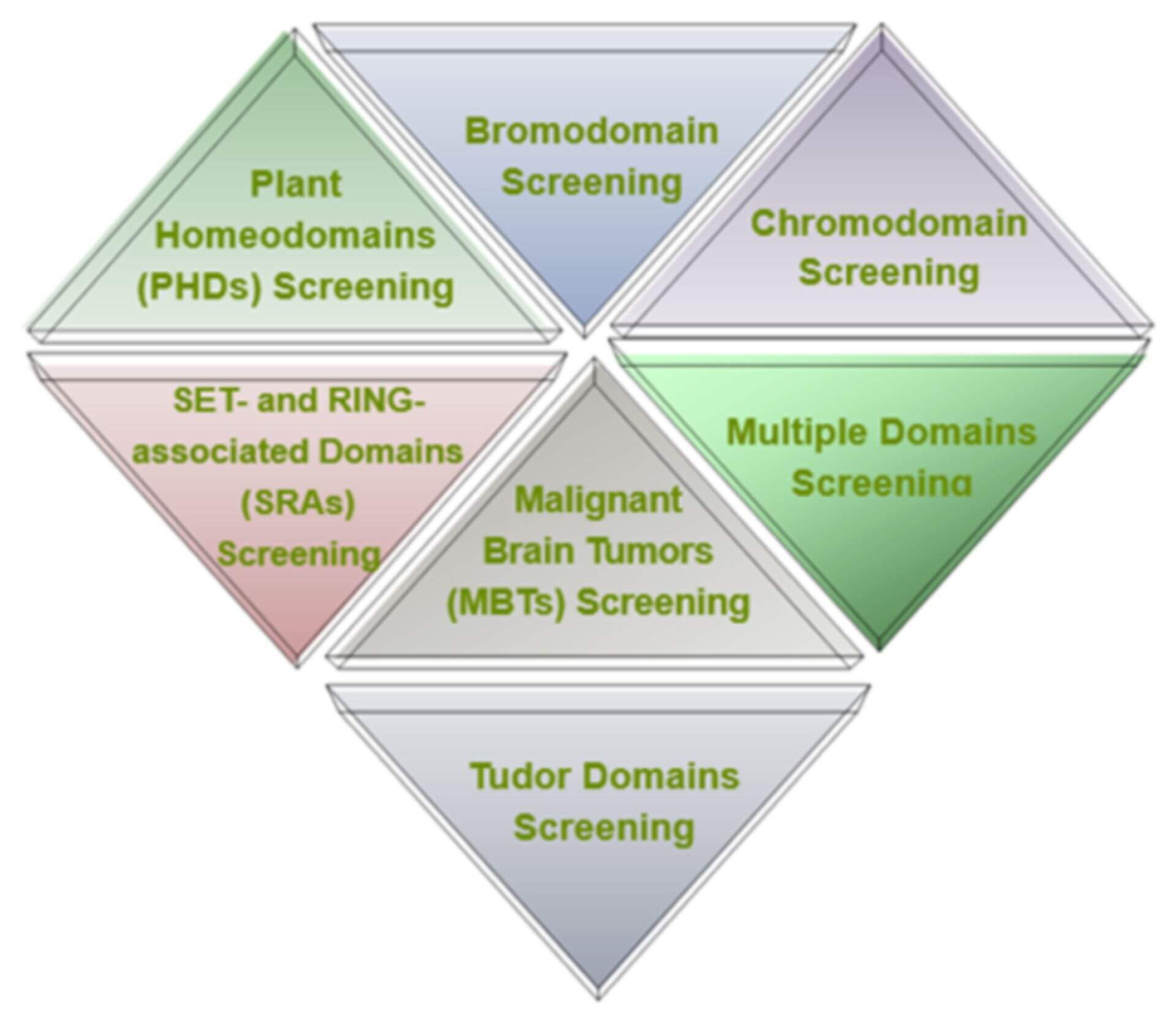 Plant Homeodomain Inhibitor Screening