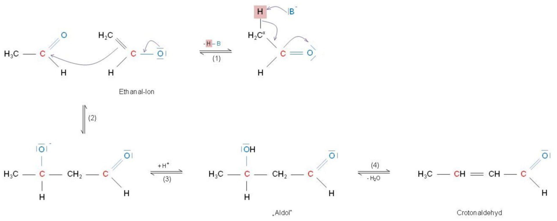 Alcohol condensation to crotonic aldehyde