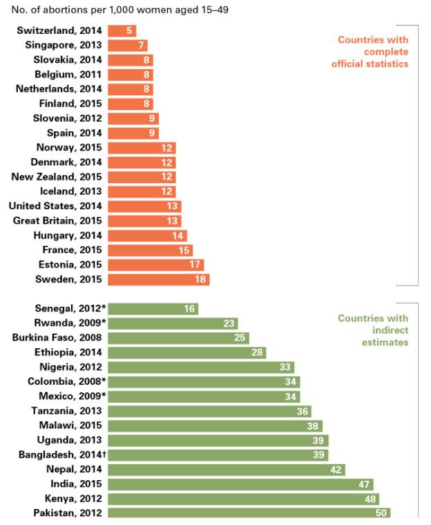 Schwangerschaftsabbrüche im weltweiten Vergleich