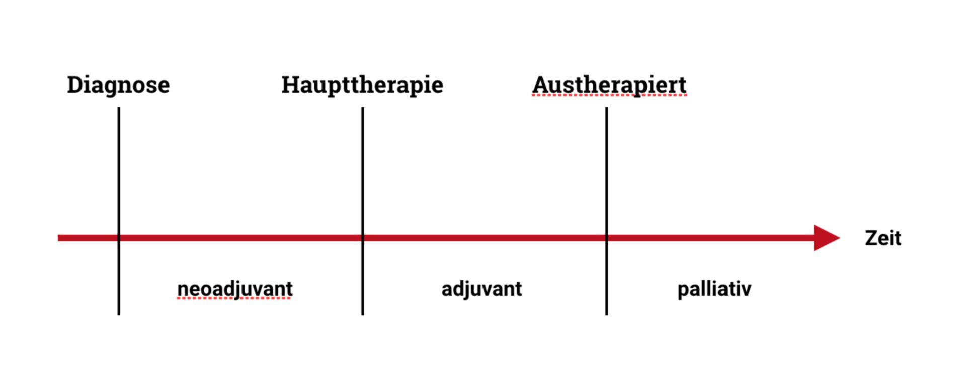 Therapieschema