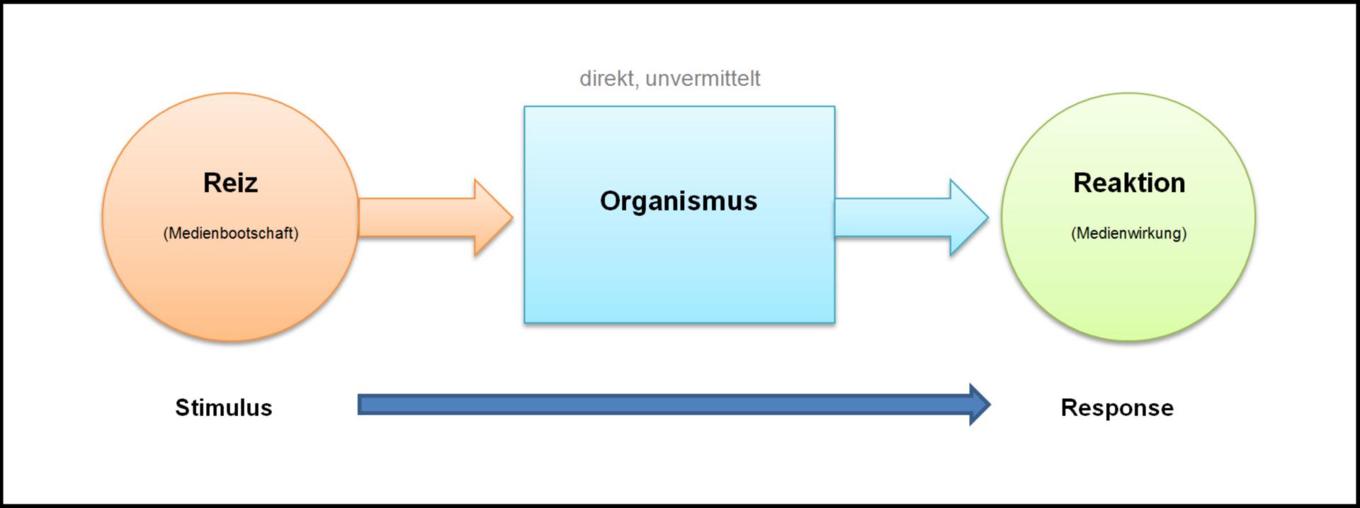 Modelo de estímulo y respuesta