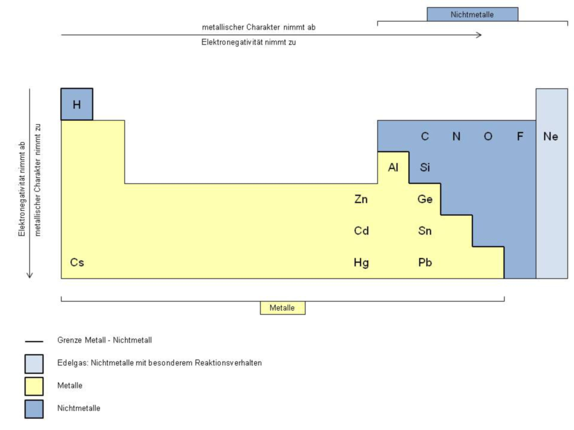 Metals and non-metals in the periodic system