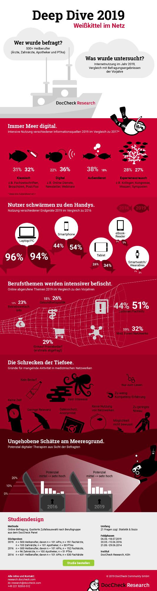 infografik-deepdive-internet-2019_origin