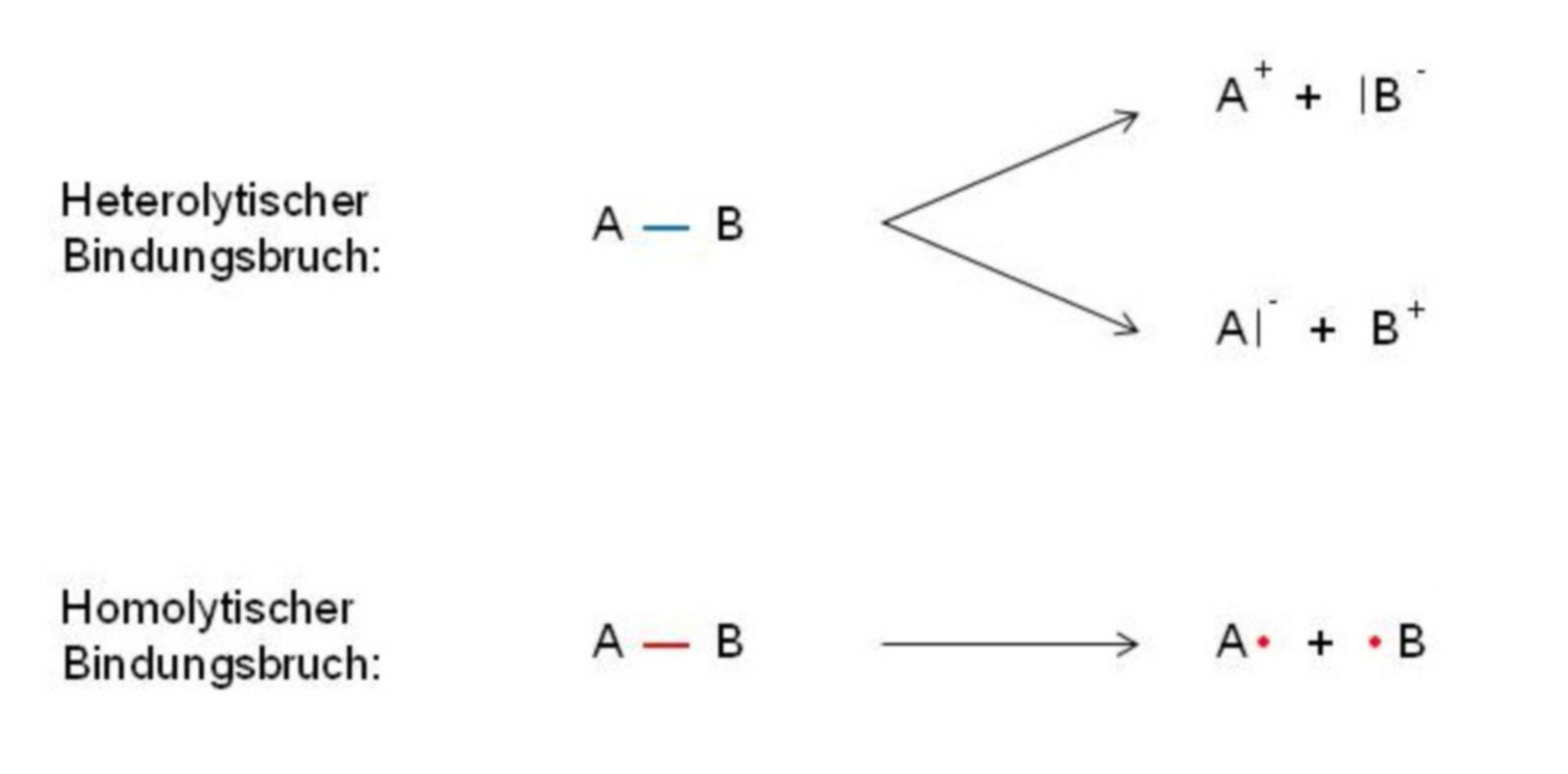 Legame covalente: rottura