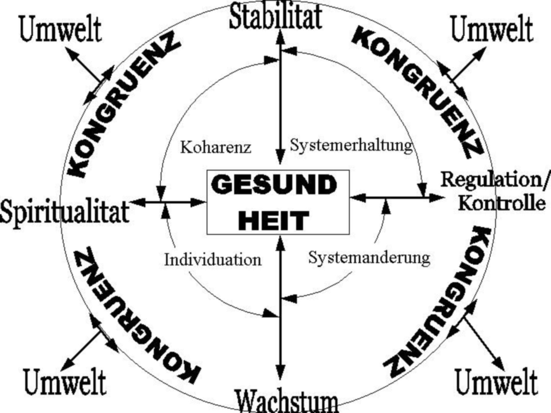 Systematic equilibrium