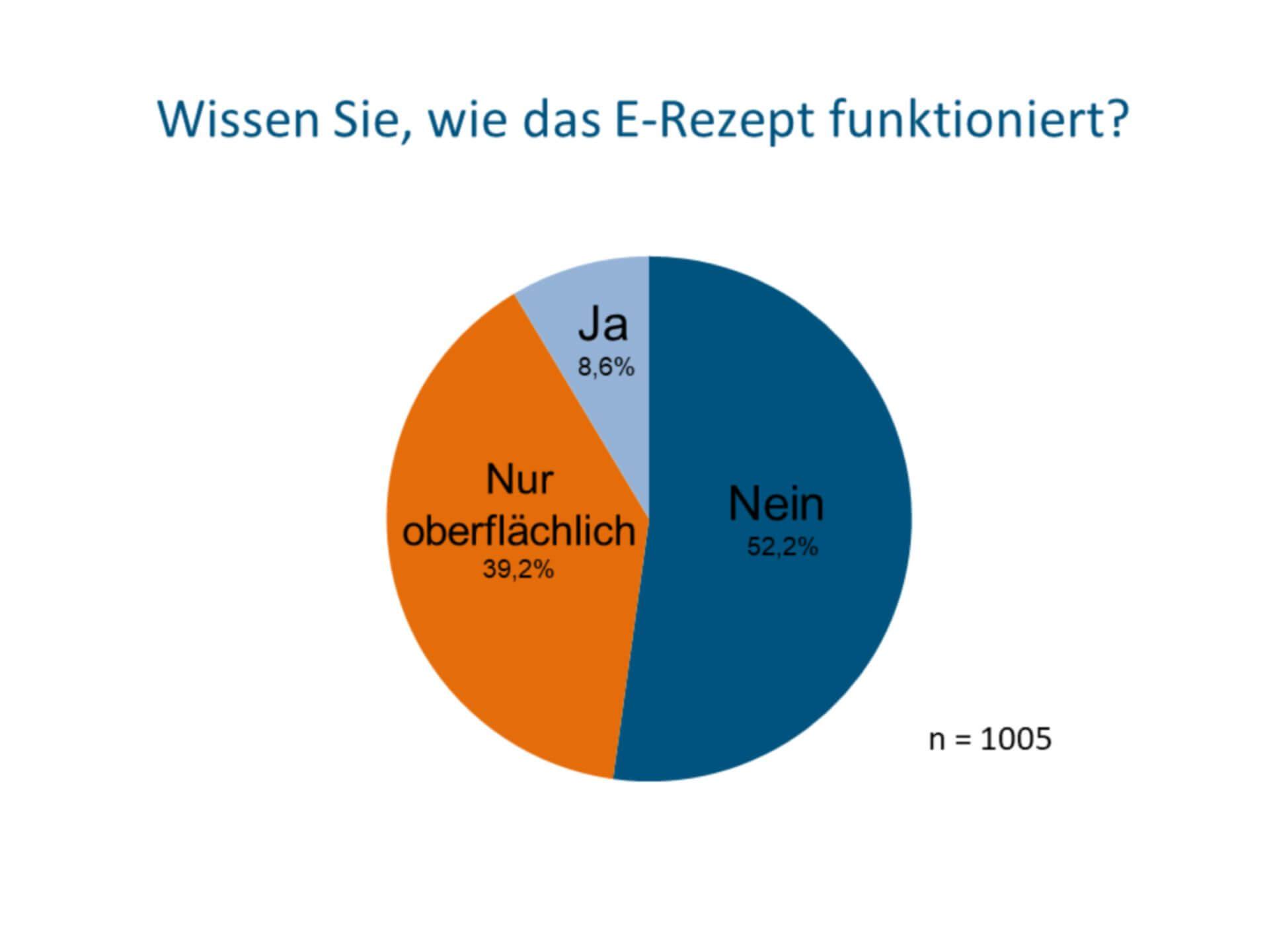 8 von 10 Deutschen wissen nicht oder nur oberflächlich, wie das E-Rezept funktioniert (c) Socialwave