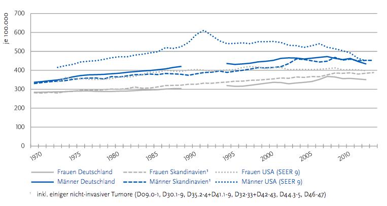 Altersstandardisierte Neuerkrankungsraten für Krebs