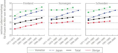 Die Lebenserwartung der verheirateten und gut gebildeten Frauen in Finnland, Norwegen und Schweden ist höher als die der japanischen Frauen, die im internationalen Vergleich vorn liegen. © MPI für demografische Forschung