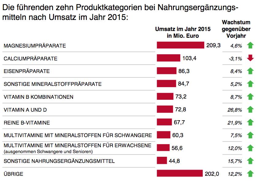 Nahrungsergänzungsmittel: Umsatz 2015