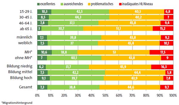 Health Literacy in Deutschland