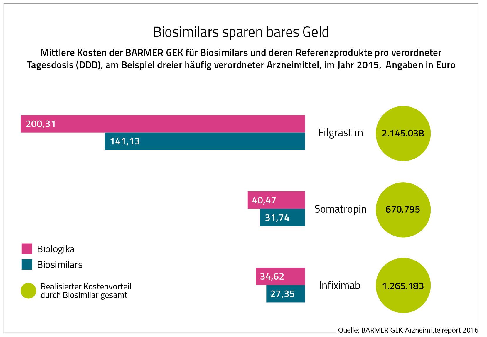 d-Infografik-4-Arzneimittelreport-2016